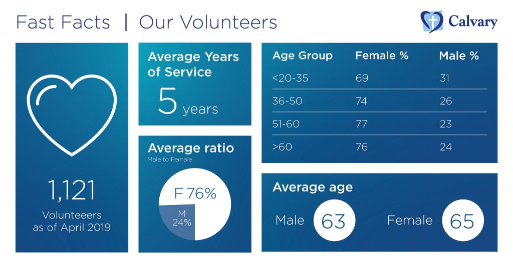 Volunteer Fast Facts - Calvary Health Care